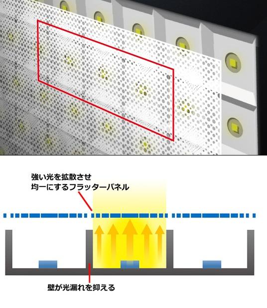 ↑井桁構造とフラッターパネルで光をコントロール