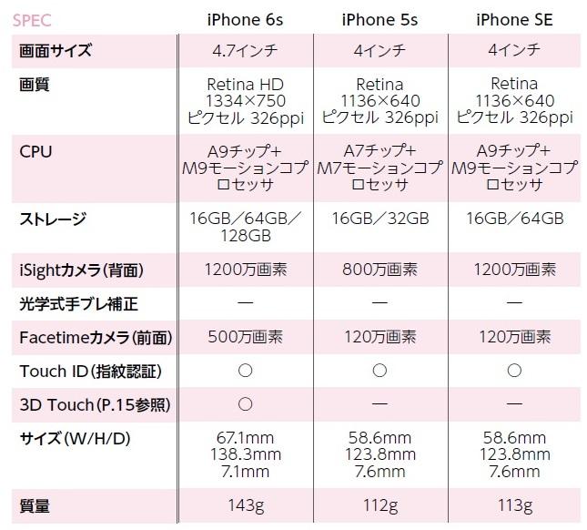 ↑iPhone SEのCPUや背面カメラの性能は6sと同じハイエンド仕様。画面やボディのサイズ感は5sと同じで片手操作に最適だ。両者の良いとこ取りをした端末といえる