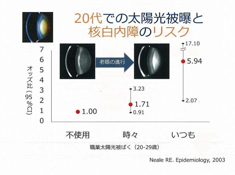 ↑グラフ4:20代での太陽光被曝と核白内障のリスク