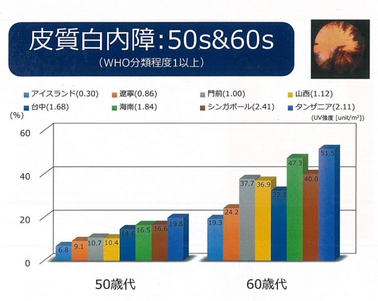 ↑グラフ1:皮質白内障の地域別発症率(左