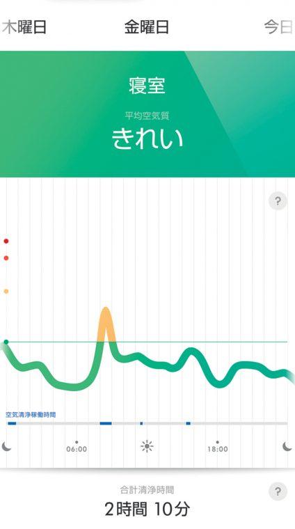 ↑空気の汚れの推移や、動作時間などをグラフで表示できます。1日の中で、どんなときに空気が汚れやすいのか、などをチェックできるのです