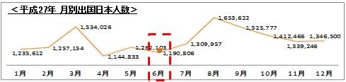 ↑平成27年 月別出国日本人数