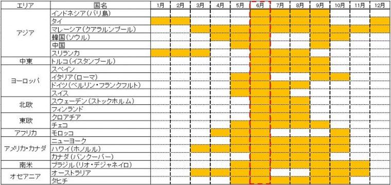 ↑各国のベストシーズン