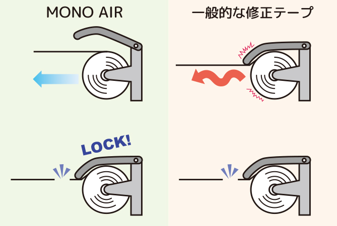 ↑「MONO AIR」と一般的な修正テープの違い