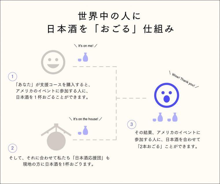 ↑日本酒を「おごる」仕組み
