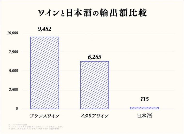 ↑ワインと日本酒の輸出額比較