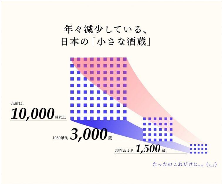 ↑日本の小さな酒造数