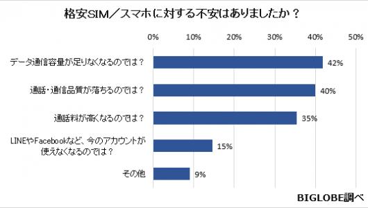 格安SIMスマホの通信契約は6GBがボリュームゾーン! 35%が「料金が高くなる」不安を持っているというデータも