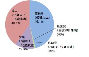 ↑6月~9月の熱中症による救急搬送者の内訳(2010年~2014年合計)