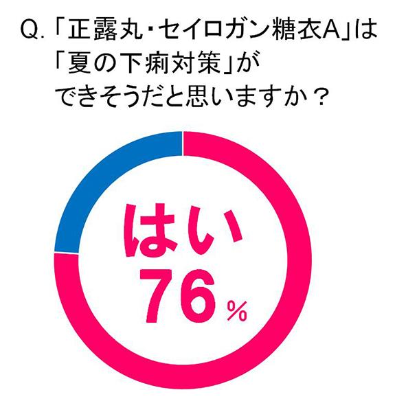 ↑Q:夏は他の季節よりも「下痢」の原因となる「誘惑」に負けやすいと思いますか?