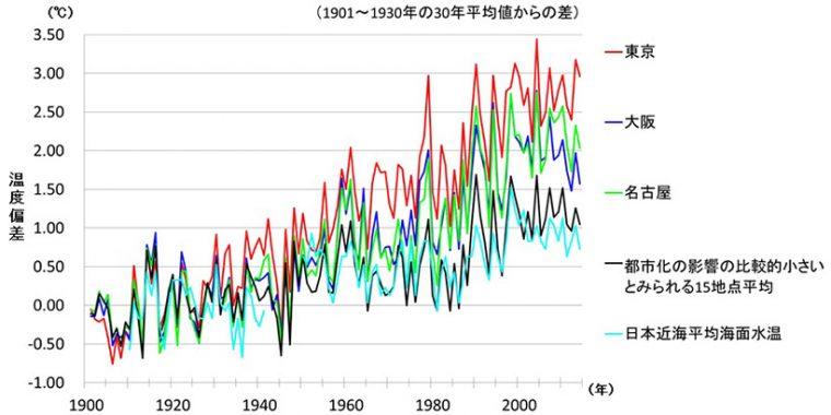 ↑大都市と都市化の影響が比較的小さいとみられる15地点平均の年平均気温及び日本近海で平均した年平均海面水温の長期的な変化