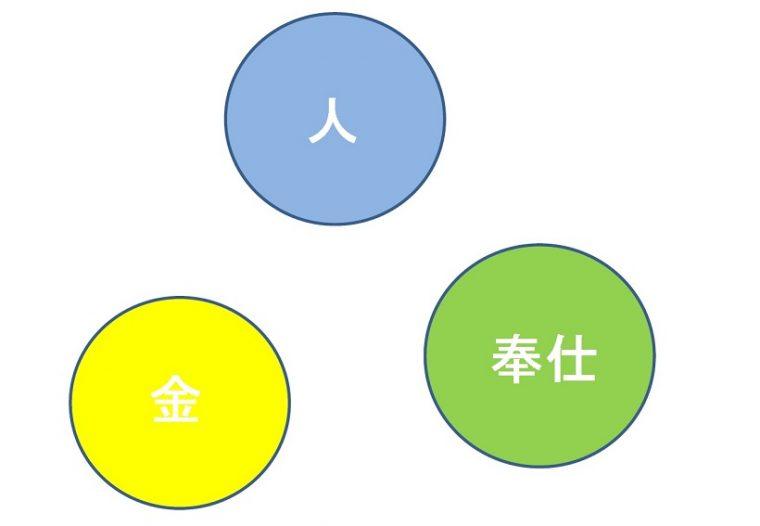 ↑素質玉のイメージ