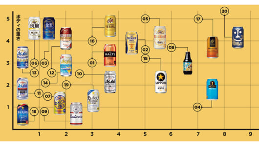 あなたの好みなコンビニビールが一目瞭然! 缶ビールを自宅でおいしく飲む「ゴク!意」教えます【後編】