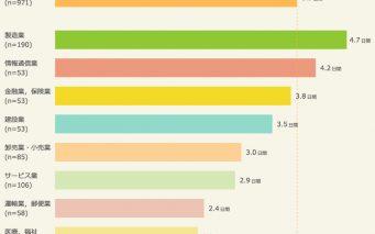 業種別 夏休み平均取得日数(ベース:全体/n=971)