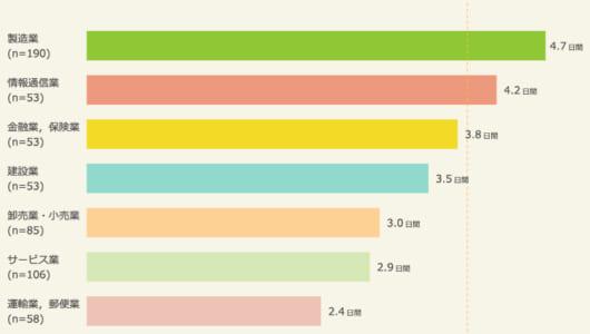 大人たちの夏休みは平均3.9日!? 理想の半分しか休めていない大人の夏休み事情に迫る