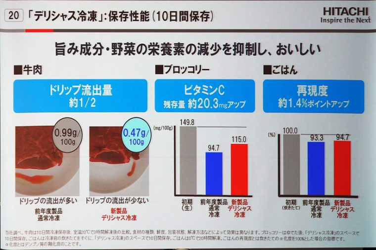 ↑デリシャス冷凍した肉は、通常の冷凍をした肉と比較するとドリップが少ない。また、素早く冷凍できるので野菜の栄養価も高い