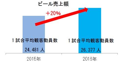 ↑横浜スタジアム内ビール総売上伸び率と1 試合平均観客動員数