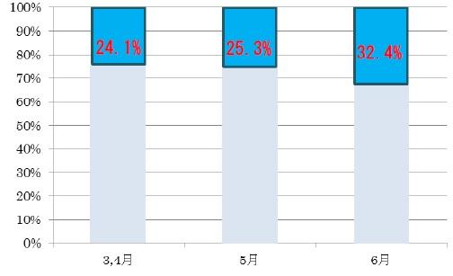 ↑横浜スタジアムにおける球団オリジナル醸造ビール月別シェア率(4 社6 ブランドにおける割合)