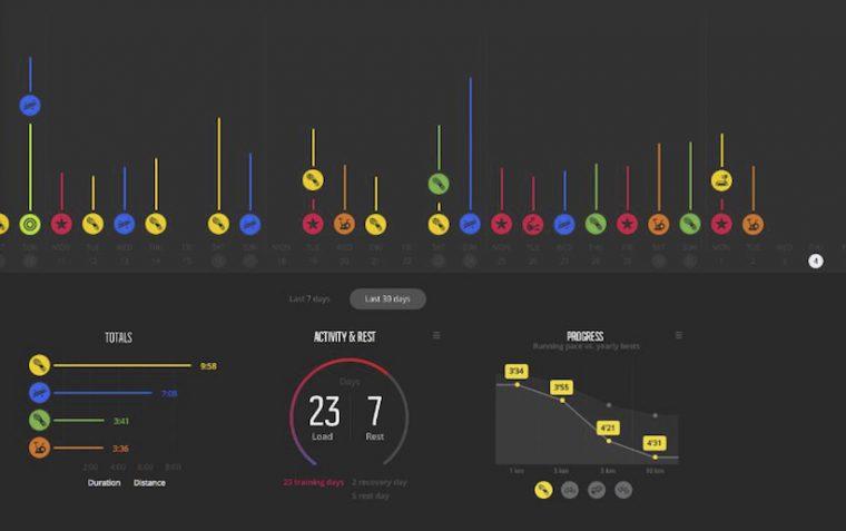 ↑「Movescounto.com」でもエクササイズデータのビジュアルデザインをリニューアル
