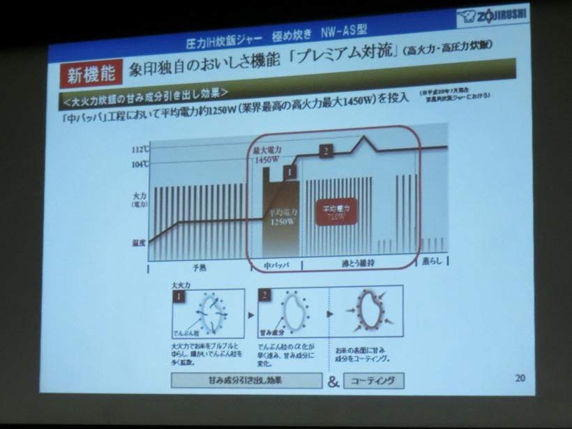 ↑炊飯技術「プレミアム対流」の解説。もっとも火力が必要な「中パッパ」では、平均電力約1250Wの高火力を実現しました。最適なタイミングで1.5気圧の高圧力を加え、お米に甘み成分を染み込ませるのもミソ