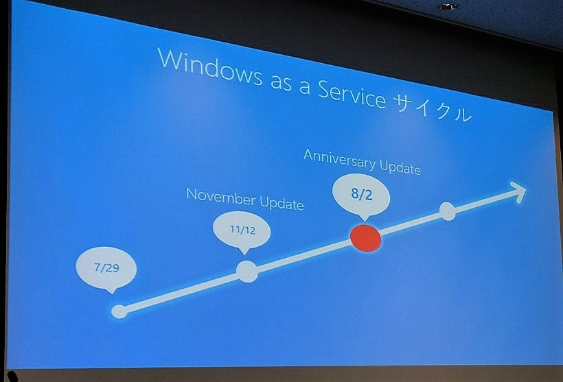 <画像03> ↑Windows 10は正式リリース以降、2回のアップデートを経ています