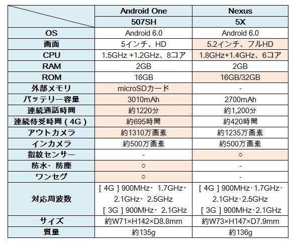 ↑Nexus 5Xとのスペック比較