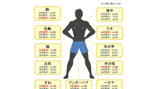 「毛深い=男らしい」はもう古い!? マンダムがムダ毛処理の実態と意識調査の結果を発表