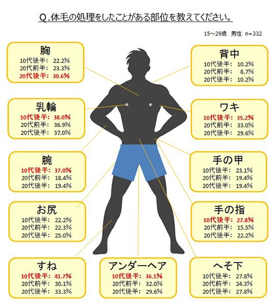 ↑イマドキ男子のムダ毛処理経験率(年代・部位別)