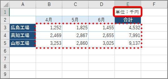 ↑数値が千単位で表示されます。「単位:千円」などと注釈を入れておきましょう