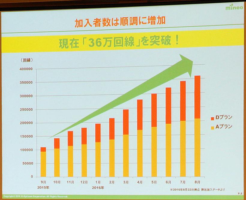 ↑mineoの契約回線数は36万回線を突破。2016年度末には50万回線を見込むとのこと