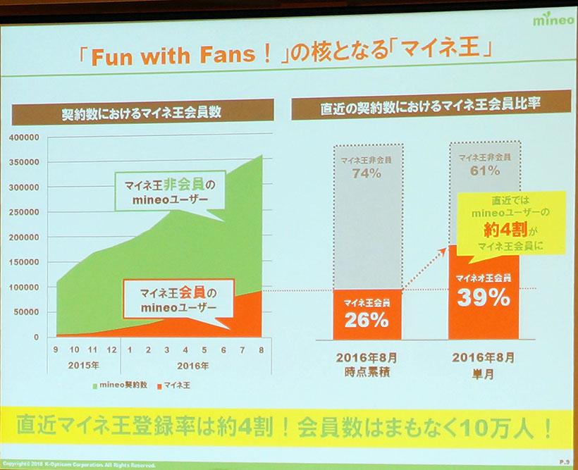 ↑mineoコミュニティサイト「マイネ王」お会員数は10万ユーザーに届くとのこと
