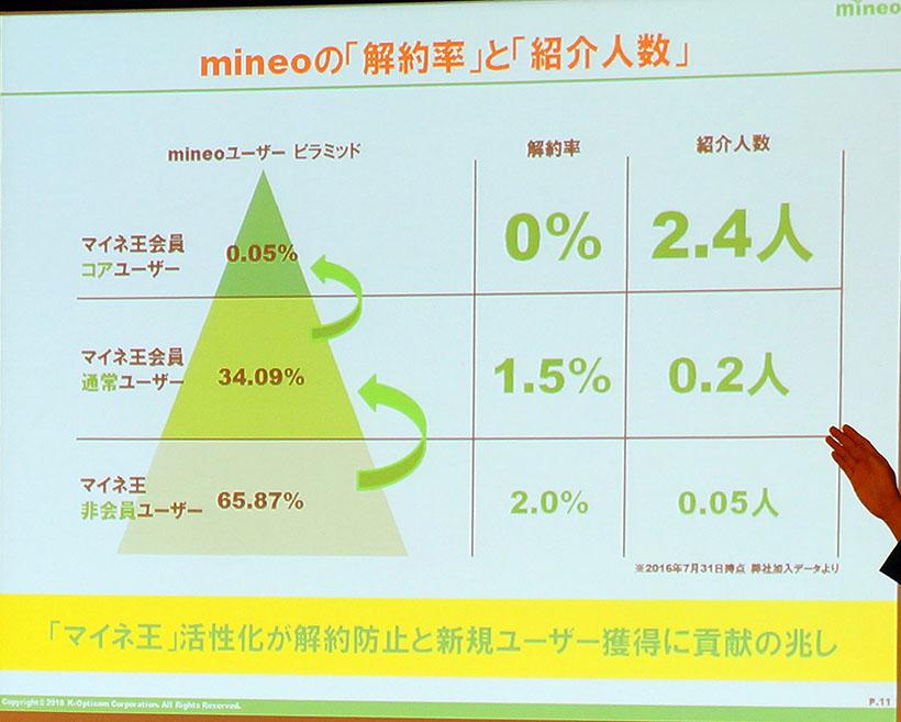 ↑マイネ王ユーザーが解約する率はなんと0%!