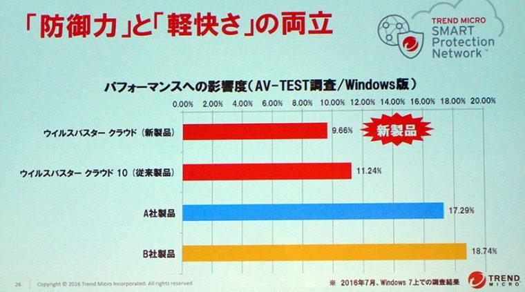 ↑↑1ライセンスで3台までのマルチデバイス対応モデルと、ユーザーサポート付き、モバイル専用の3タイプ