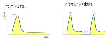 ↑電力消費量のイメージ。自転車がこぎ始めがもっともペダルが重いのと同様、起動時にもっとも多くの電力を消費します