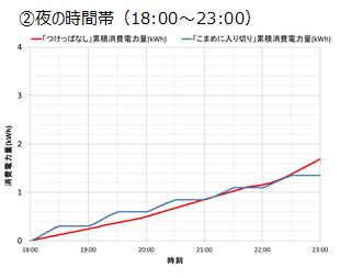↑夜間では、夜になればなるほど赤い線の「つけっぱなし」の消費電力量が上回っています