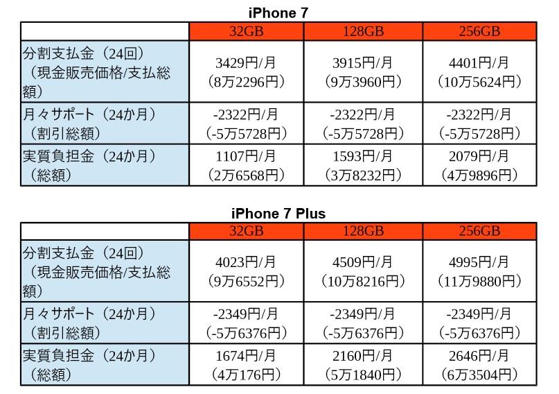 デジタル:iPhone 7にするならドコが得!? 携帯3社の販売価格が ...
