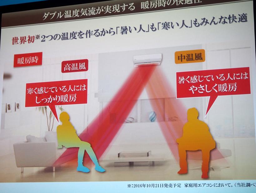 ↑寒く感じている人には高温風を、暑く感じている人にはやさしい暖房を。自動制御なので、難しい設定は不要です