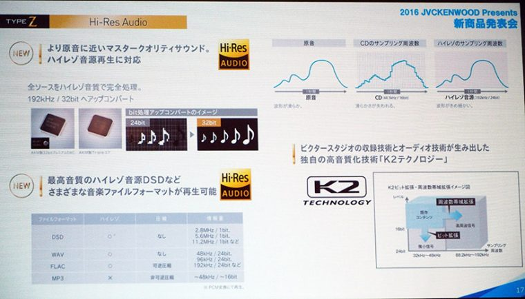 ↑192kHz/32bitのハイレゾ音源に対応。音楽ファイルフォーマットもDSD(Z904シリーズのみ)やWAV、FLAC、MP3など豊富なフォーマットに対応しています