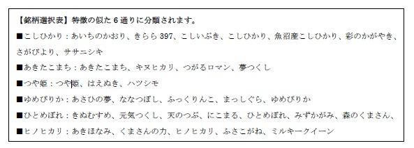 ↑対応する米の銘柄