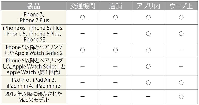↑。Apple Watch Series2はiPhone 5以降とペアリングして、交通期間の利用や店舗での支払いが行える。iPhone 6sなどを持っていて、買い替えをためらう人は、Apple Watch 2を購入するのもひとつの手だ。ちなみに、iPhone 7/7PlusとApple Watch 2は、日本国内モデルしか、Apple Payを利用できない。海外製のSIMフリー版はApple PayがFeliCaに対応していないので、注意しよう。