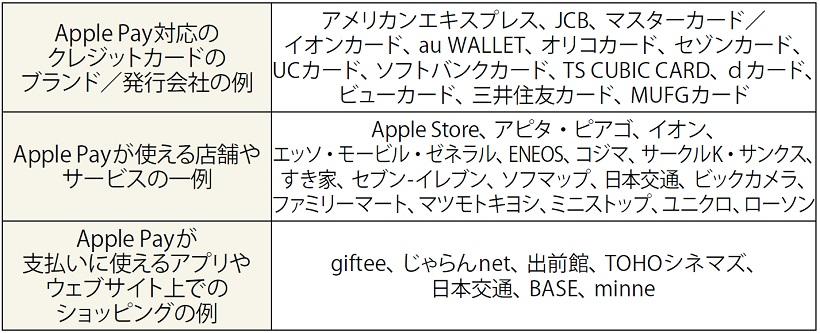 ↑Apple Pay対応状況 Appleのホームページで紹介されている店舗、サービスを掲載(9月10日現在)