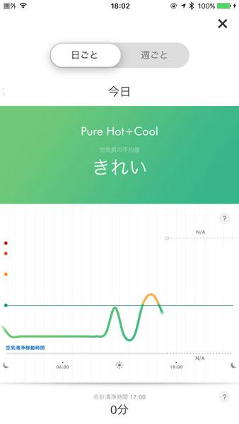 ↑アプリでは空気に汚れが発生した後、オートモードによって自動的にキレイにしたことなどもわかります