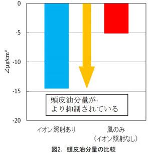 ↑頭皮油分の比較。イオン照射により、頭皮の油分量が抑えられた
