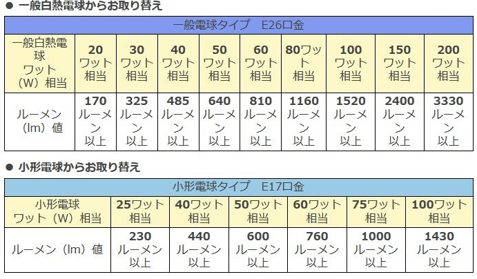 ※参照元:LED照明推進協議会のサイト(http://www.led.or.jp/led/led_denkyu.htm#a03)