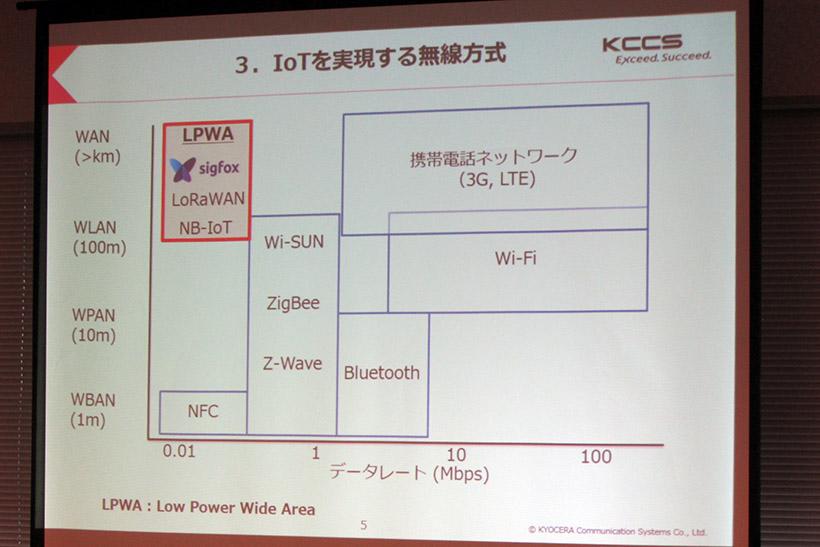 ↑IoTには低価格で省電力、そして広いエリアをカバーできる無線方式「LPWA」が採用されています
