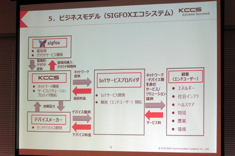 ↑SIGFOXのビジネスモデル