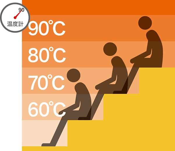 ↑サウナ室内の温度分布