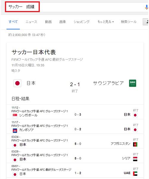↑ちなみに「サッカー 成績」だと、日本代表の試合結果が表示されました