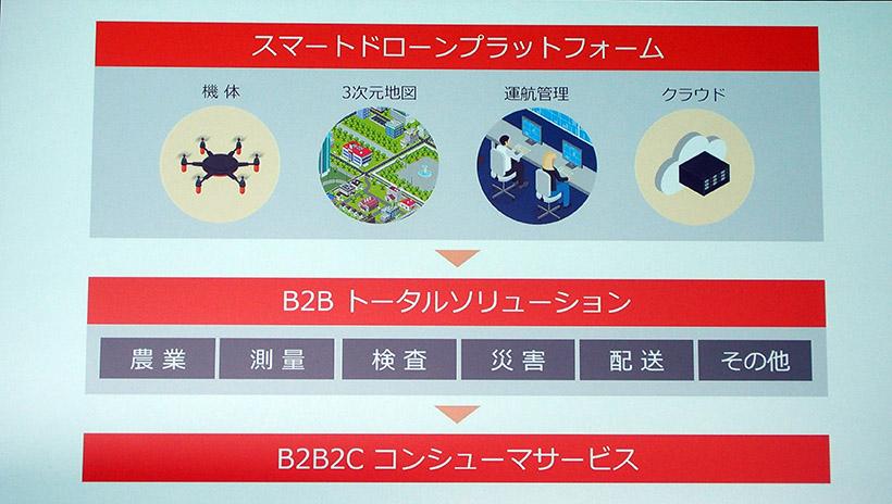 ↑スマートドローンプラットフォームは、ドローンの機体、3D地図、運行管理、クラウドなどが揃って、はじめて運用されます