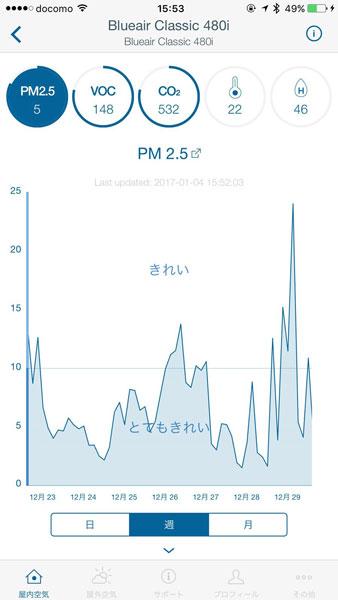 ↑空質センサーの情報画面。1週間分のPM2.5(粒径2.5μm以下の微小粒子状物質)濃度推移が表示されています